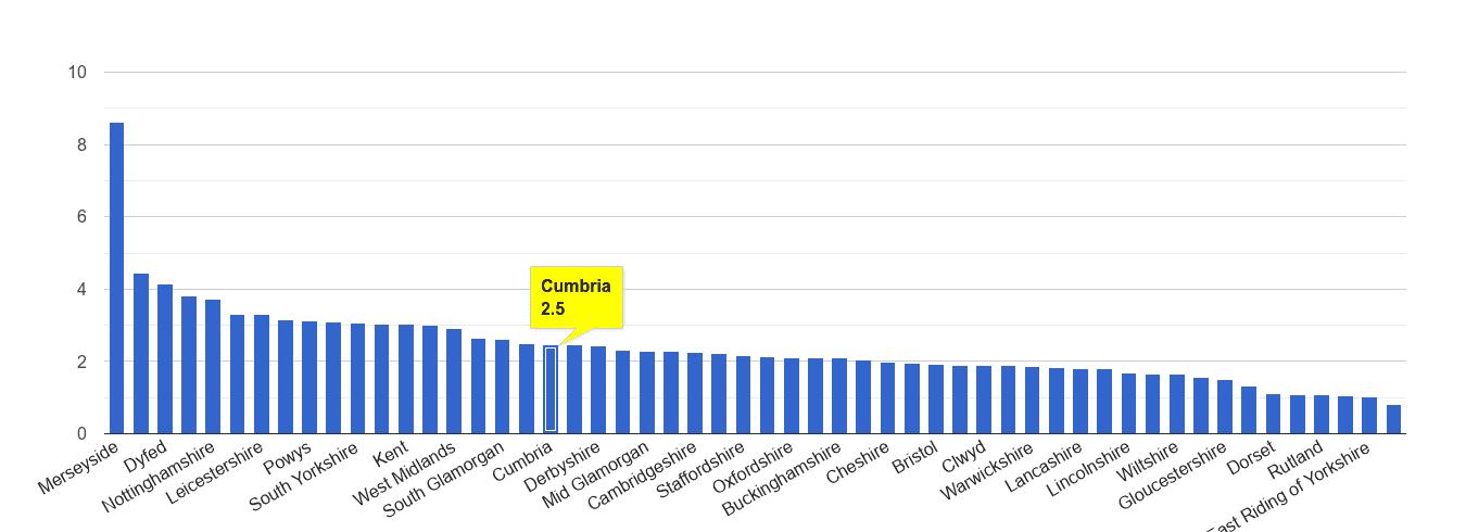 Cumbria drugs crime rate rank