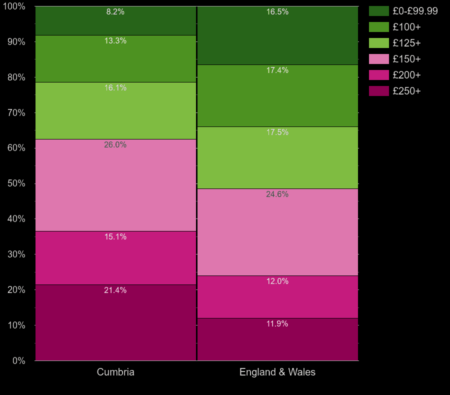 Cumbria homes by heating cost per room