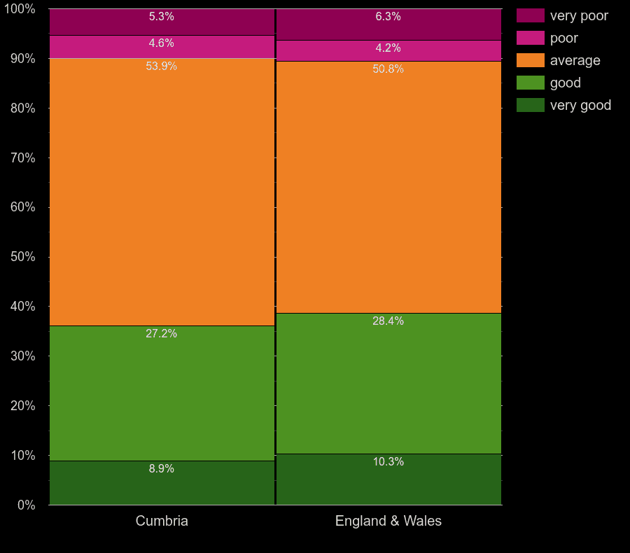 Cumbria homes by windows energy efficiency
