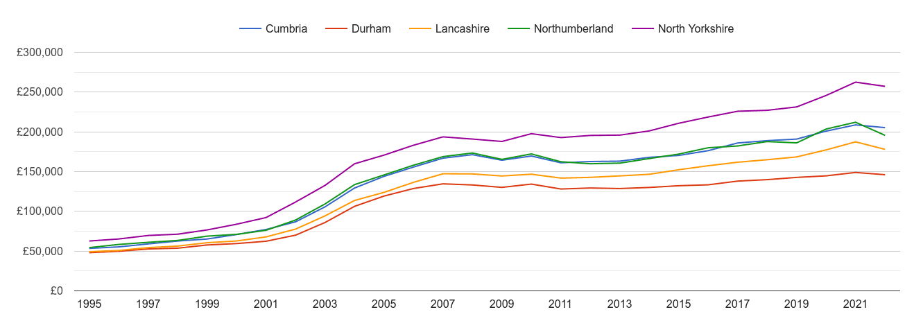 Cumbria house prices and nearby counties