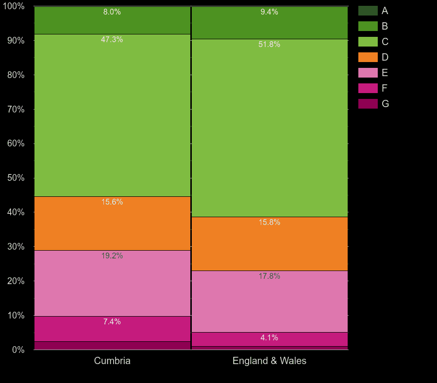 Cumbria houses by energy rating