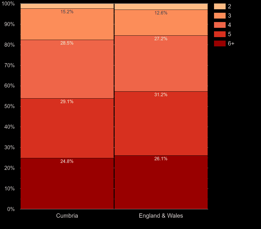 Cumbria houses by number of rooms