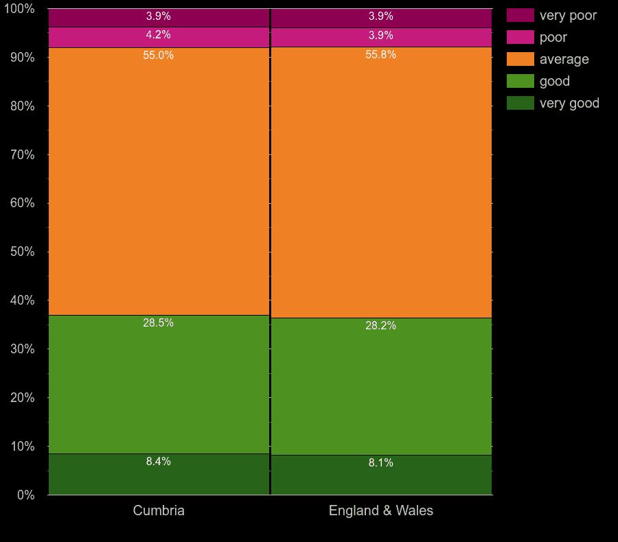 Cumbria houses by windows energy efficiency