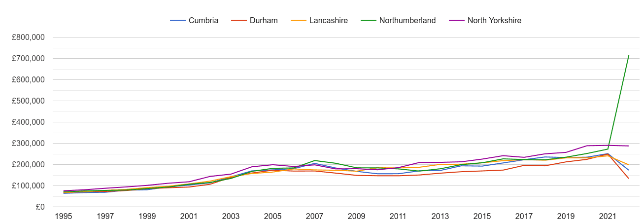 Cumbria new home prices and nearby counties