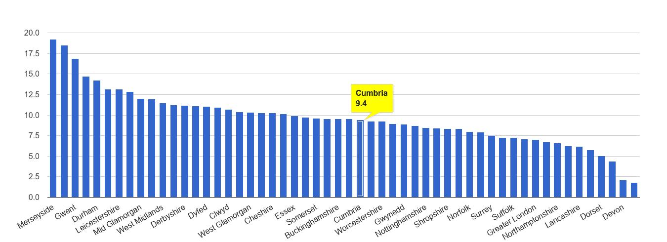 Cumbria public order crime rate rank