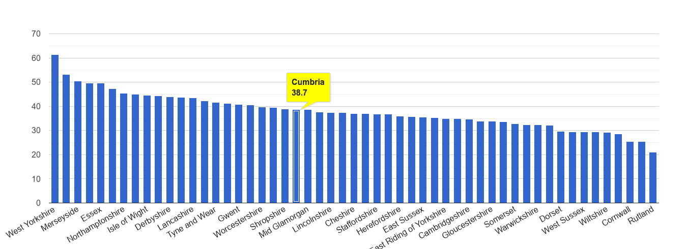 Cumbria violent crime rate rank