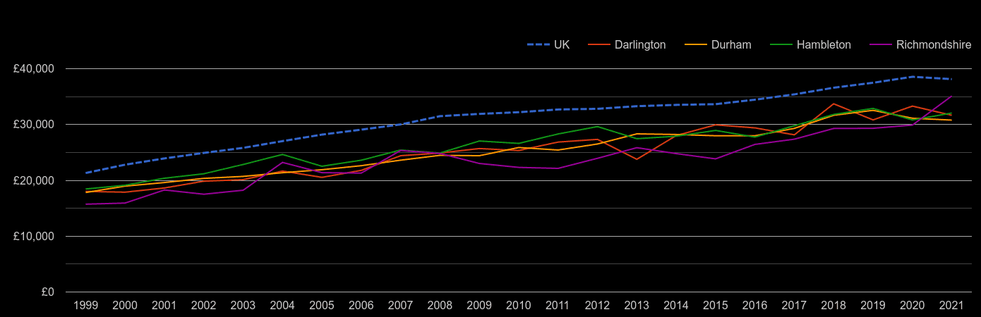 Darlington average salary by year