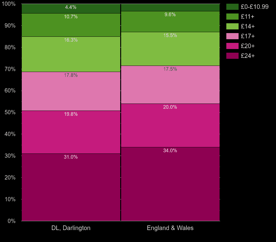 Darlington flats by lighting cost per room