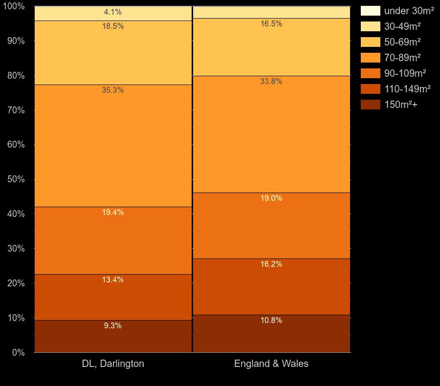 Darlington houses by floor area size