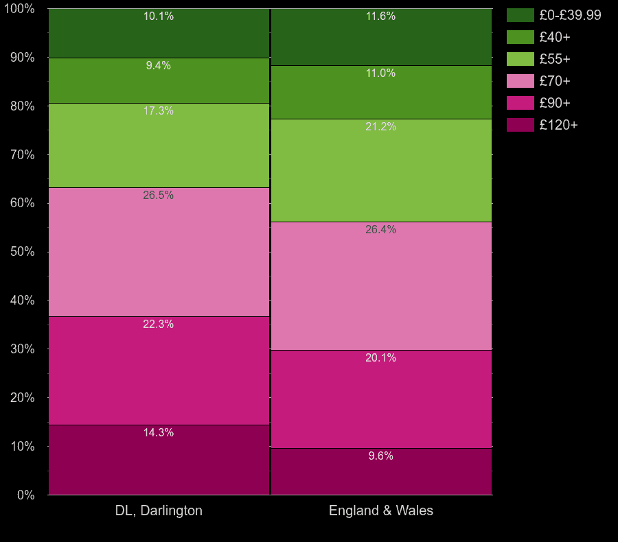 Darlington houses by heating cost per square meters