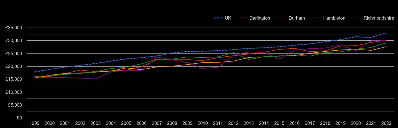 Darlington median salary by year