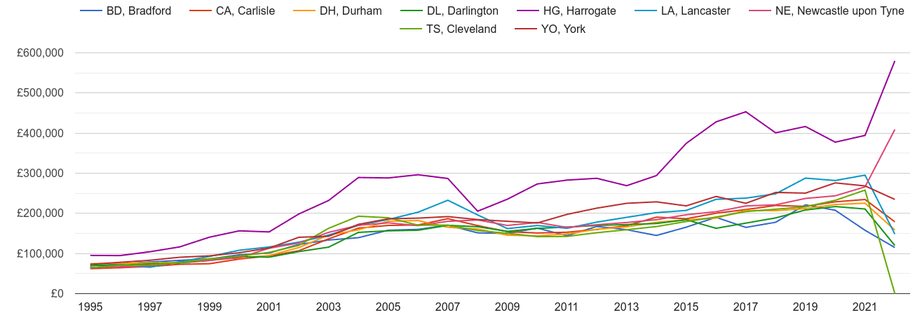 Darlington new home prices and nearby areas