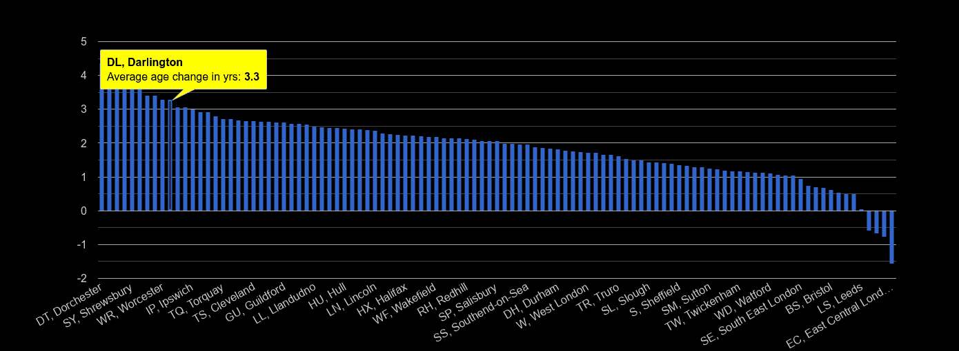 Darlington population average age change rank by year