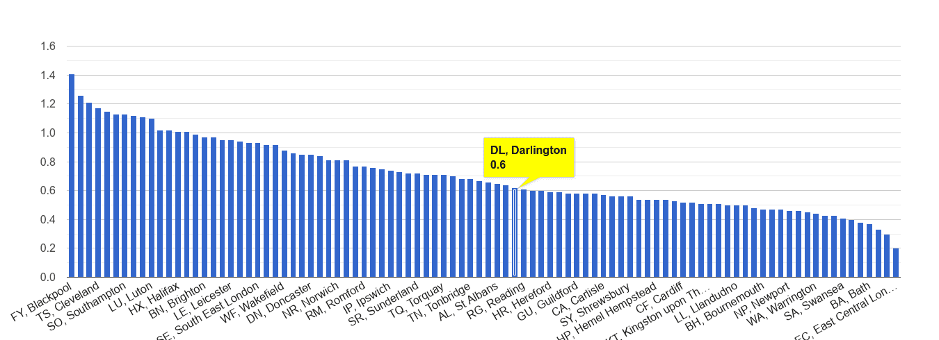 Darlington possession of weapons crime rate rank