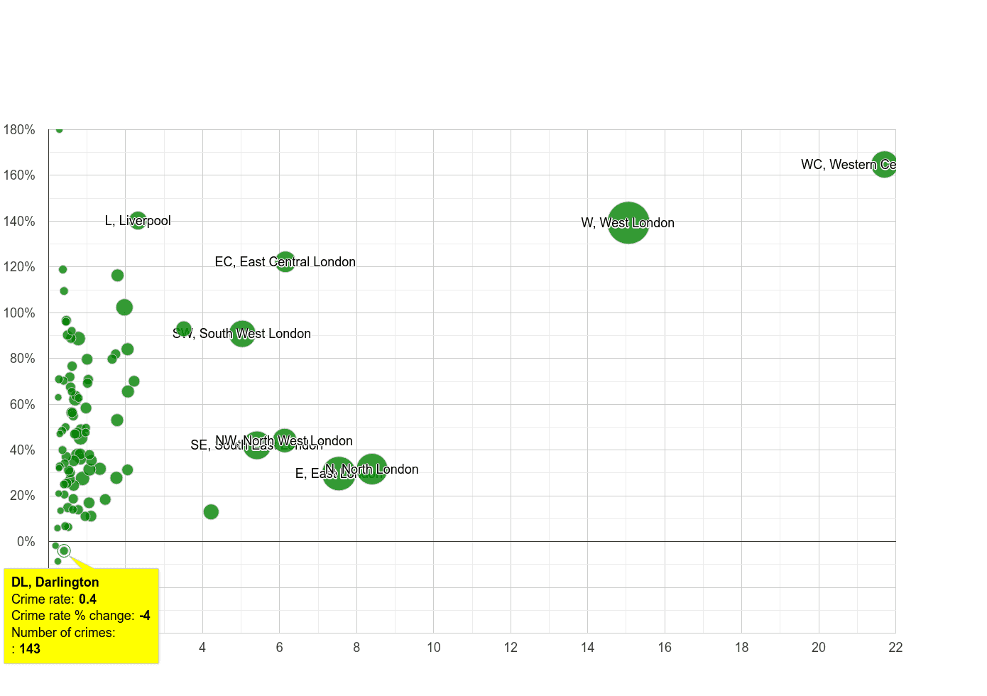 Darlington theft from the person crime rate compared to other areas