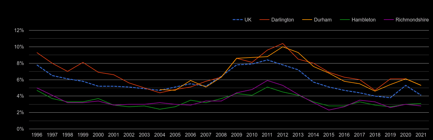 Darlington unemployment rate by year
