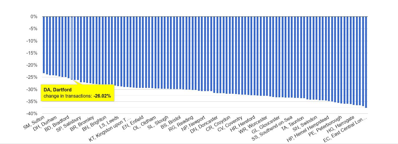 Dartford sales volume change rank