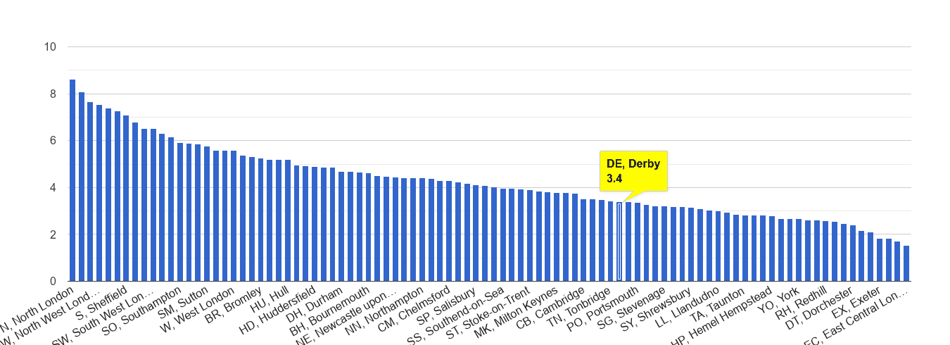 Derby burglary crime rate rank