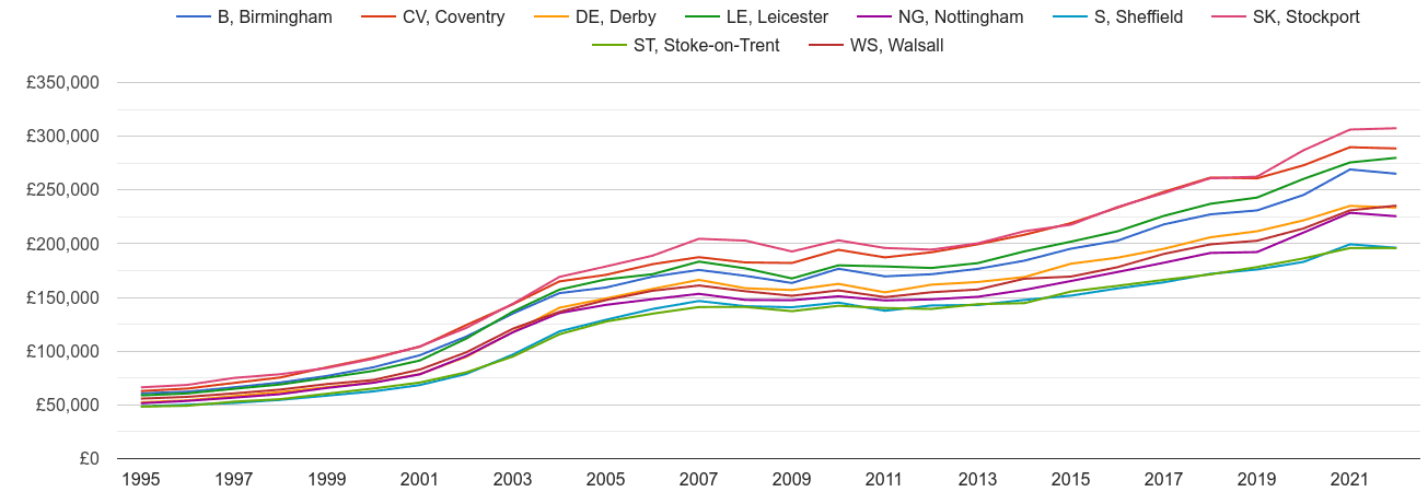 Derby house prices and nearby areas
