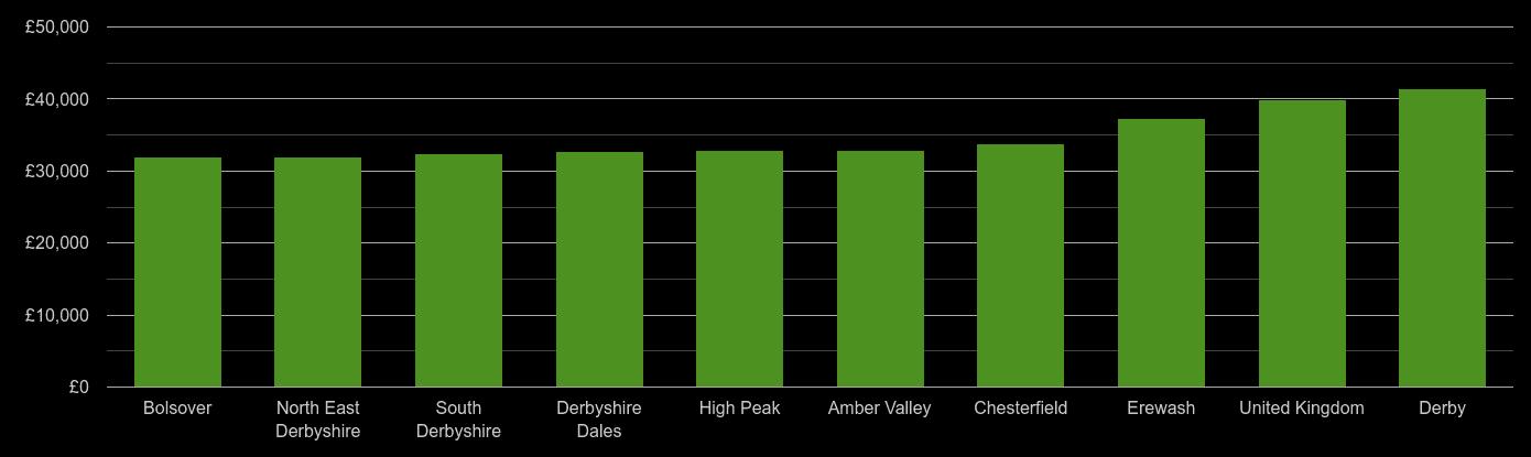Derbyshire average salary comparison