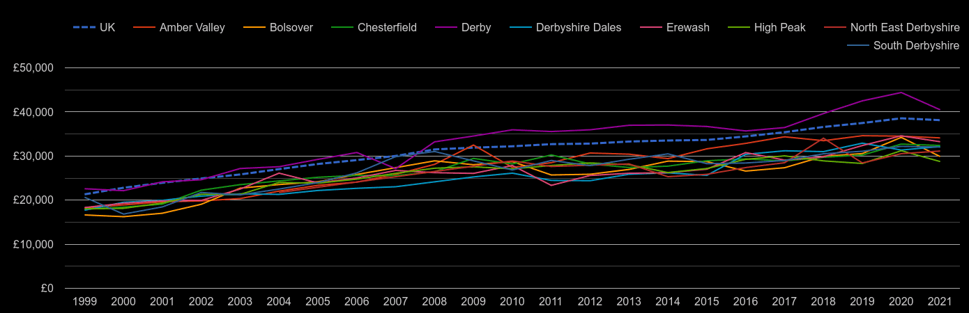 Derbyshire average salary by year