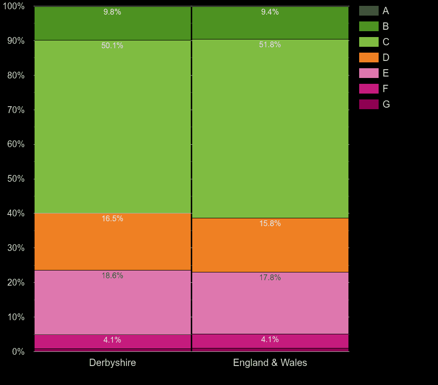 Derbyshire houses by energy rating