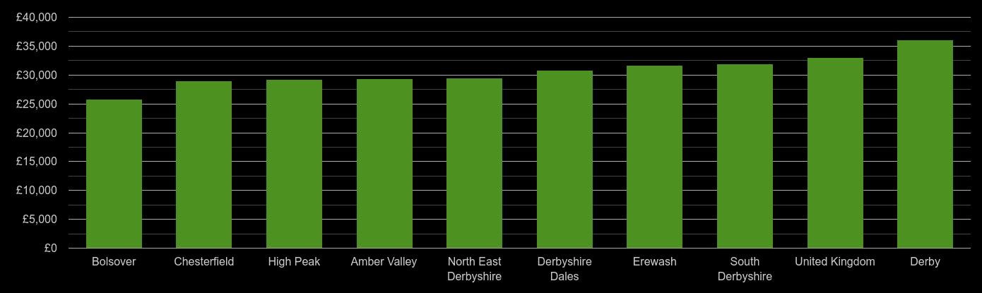 Derbyshire median salary comparison