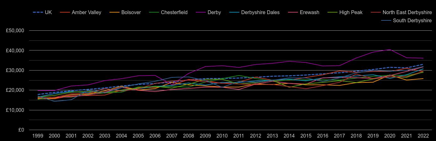 Derbyshire median salary by year