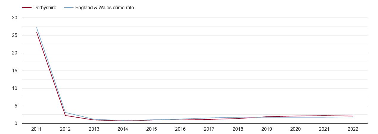 Derbyshire other crime rate