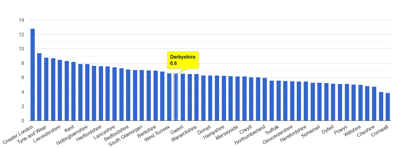 Derbyshire other theft crime rate rank