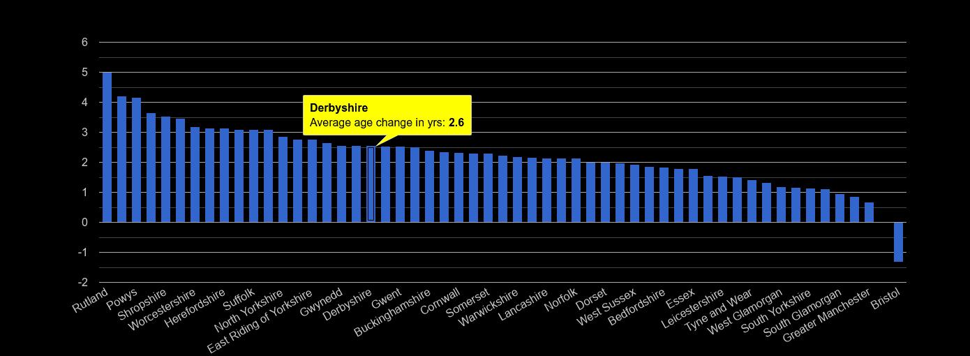 Derbyshire population average age change rank by year