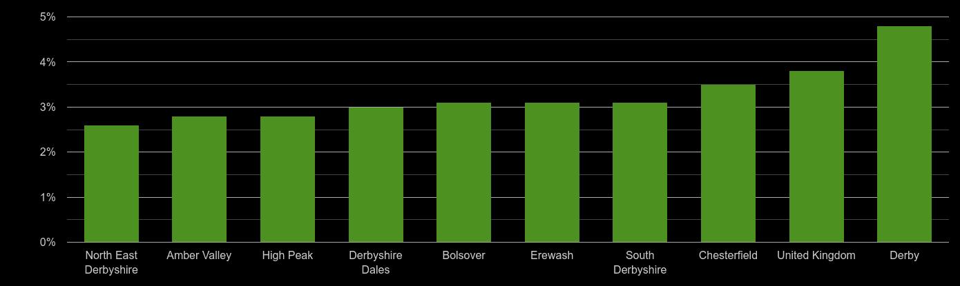 Derbyshire unemployment rate comparison