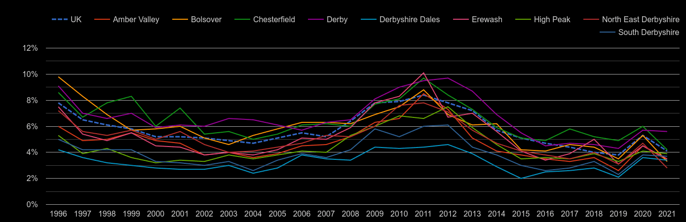 Derbyshire unemployment rate by year