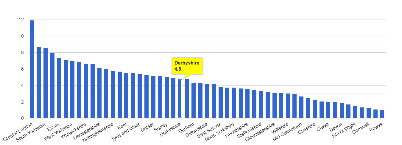 Derbyshire vehicle crime rate rank