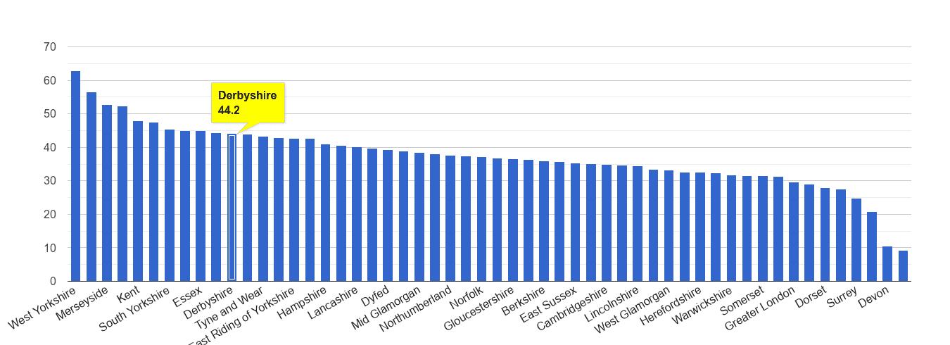 Derbyshire violent crime rate rank