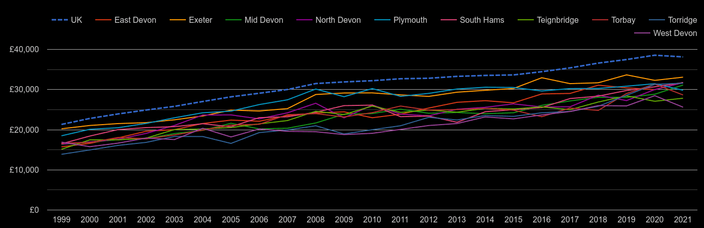Devon average salary by year