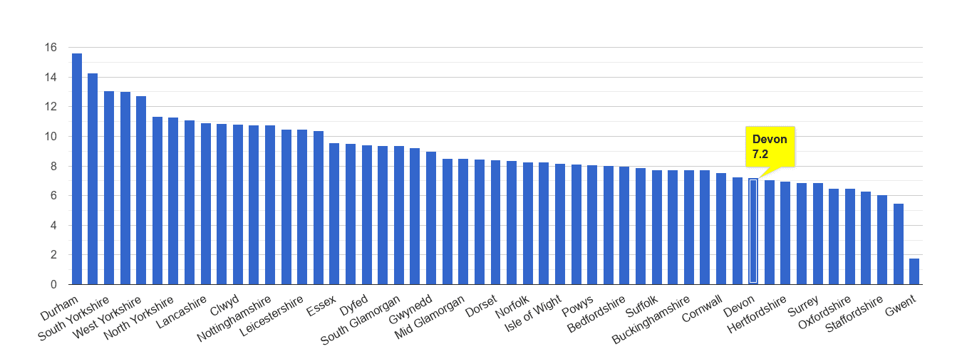 Devon criminal damage and arson crime rate rank