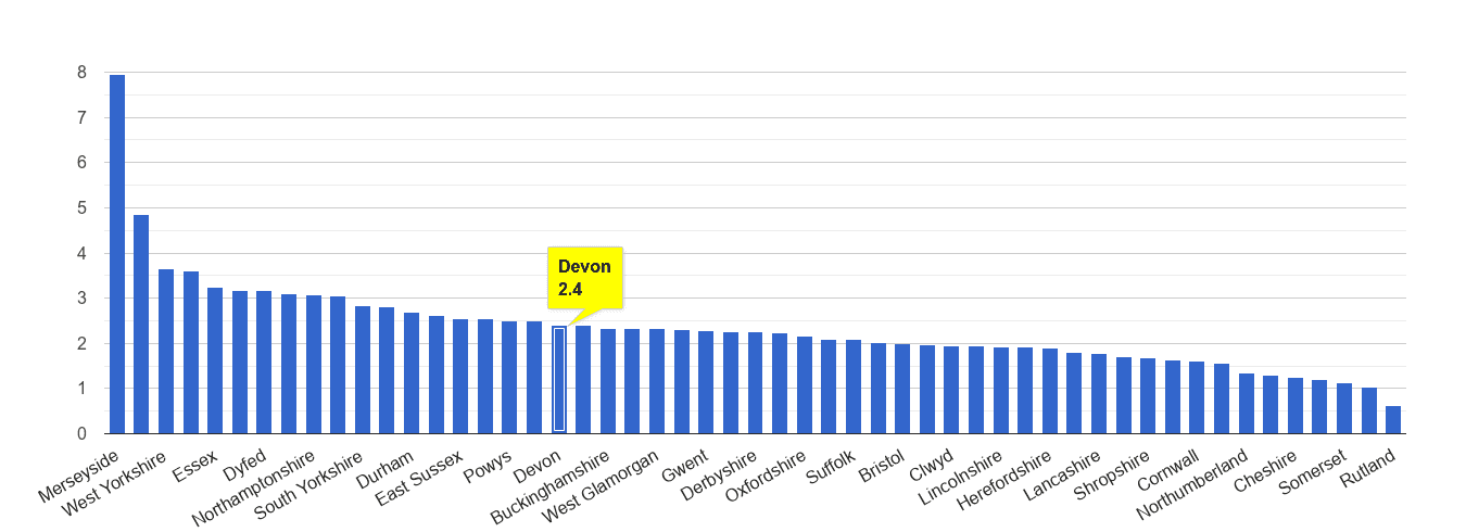 Devon drugs crime rate rank