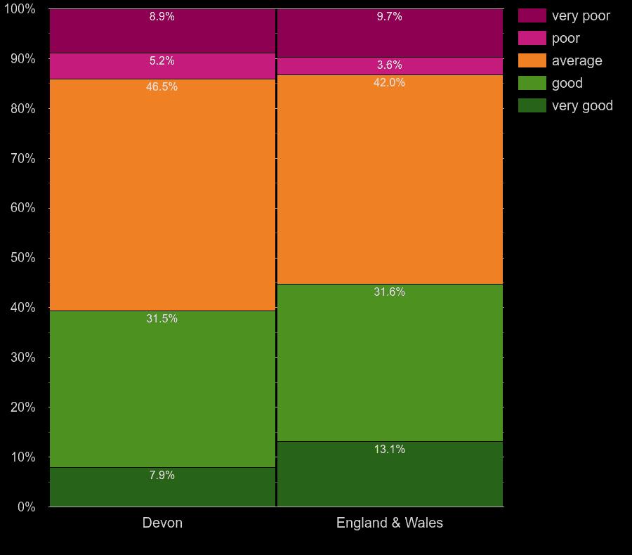 Devon flats by windows energy efficiency