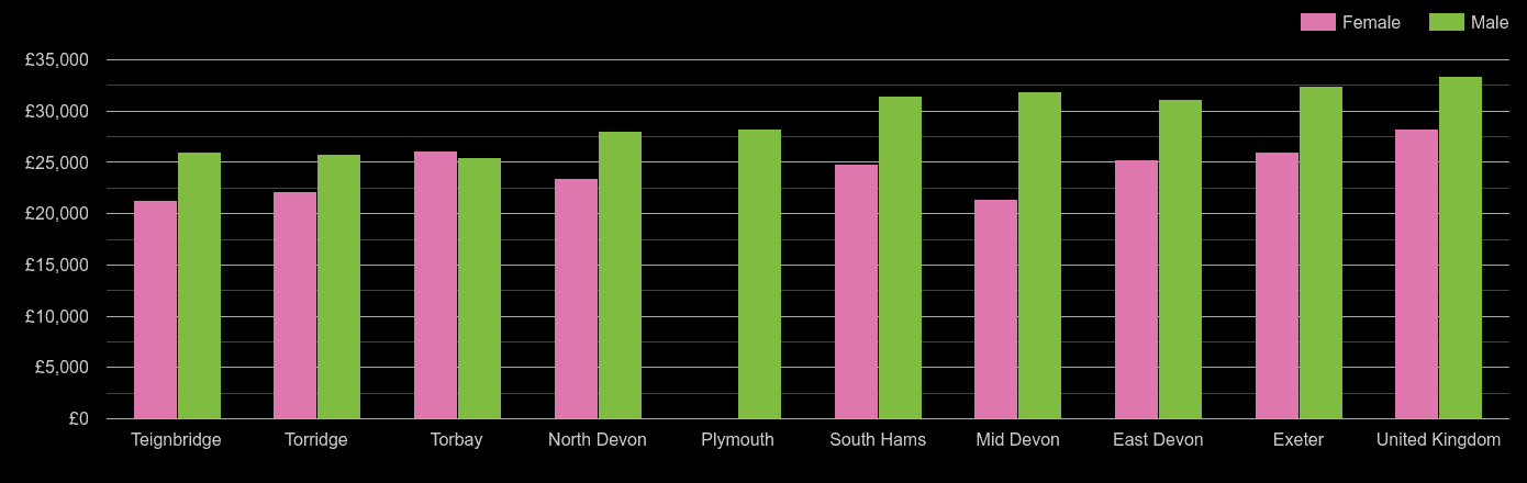 Devon median salary comparison by sex