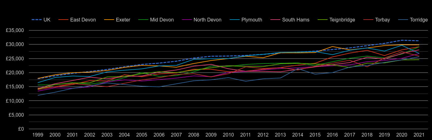 Devon median salary by year