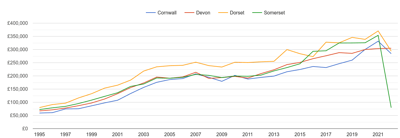 Devon new home prices and nearby counties