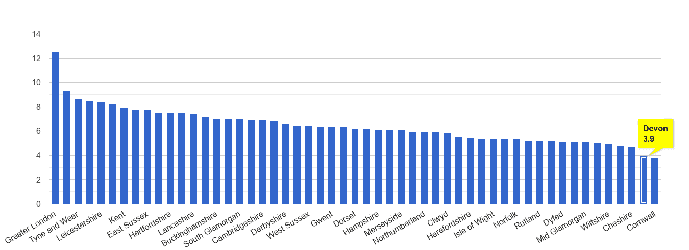 Devon other theft crime rate rank
