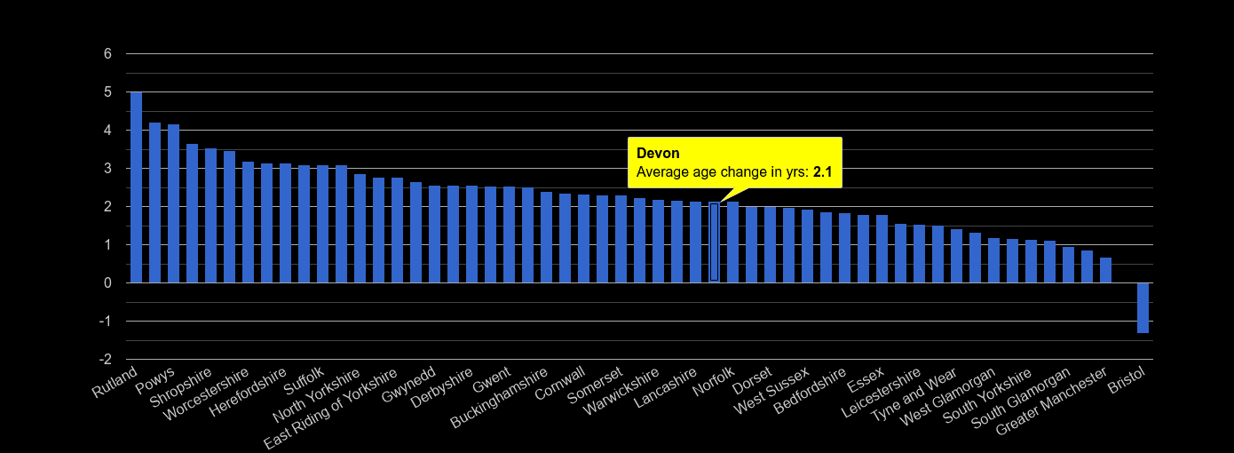 Devon population average age change rank by year