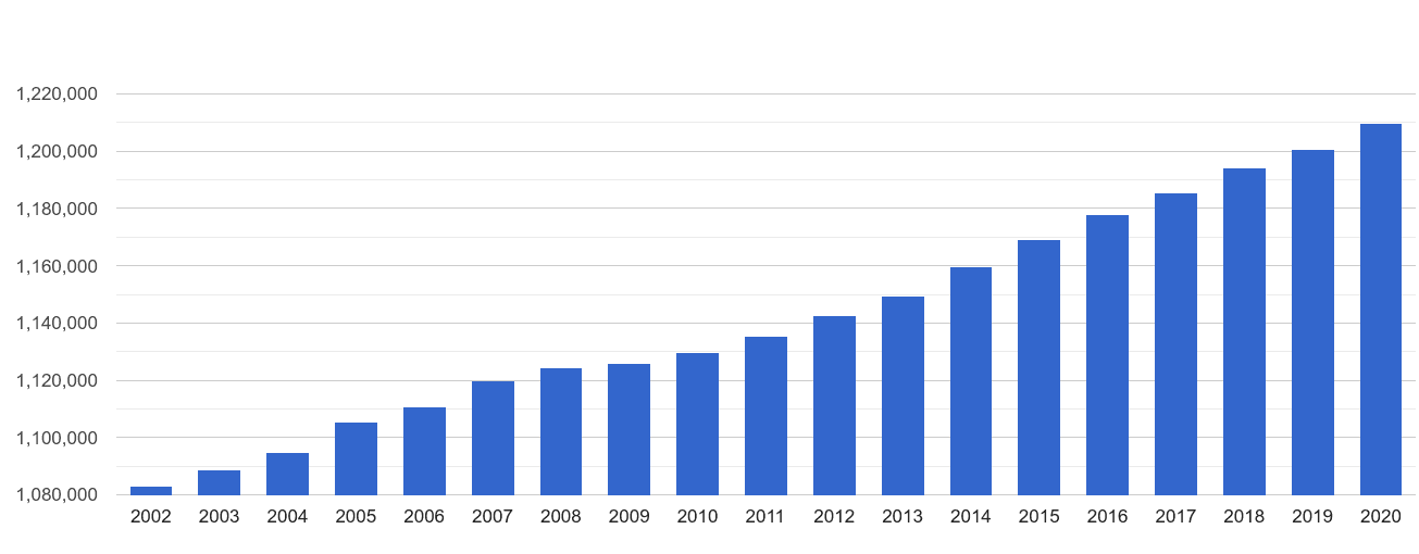 Devon population growth