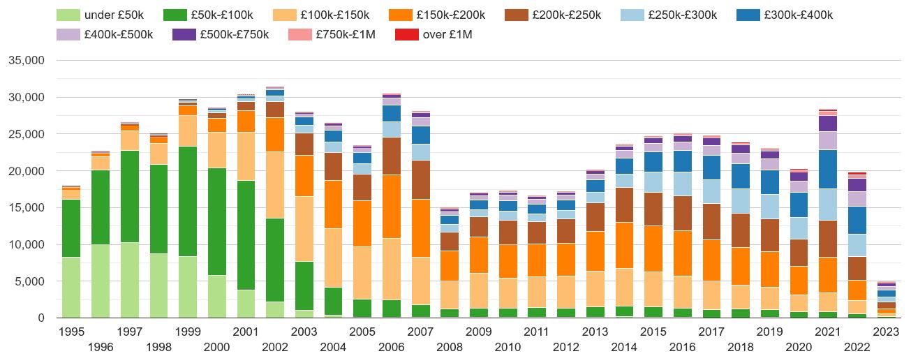 Devon property sales volumes