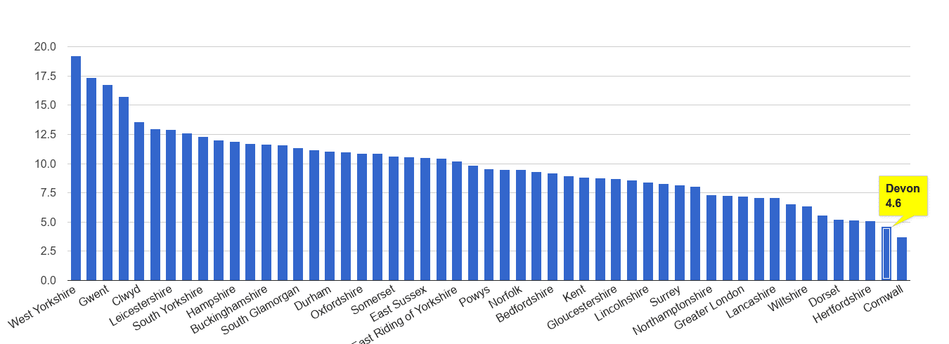 Devon public order crime rate rank