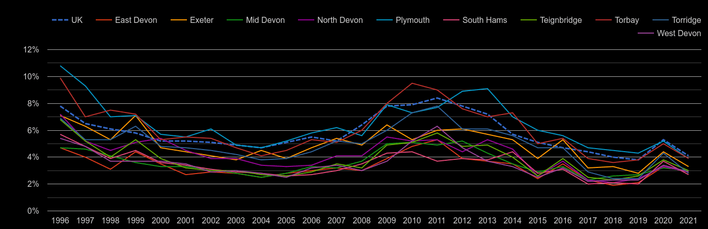Devon unemployment rate by year