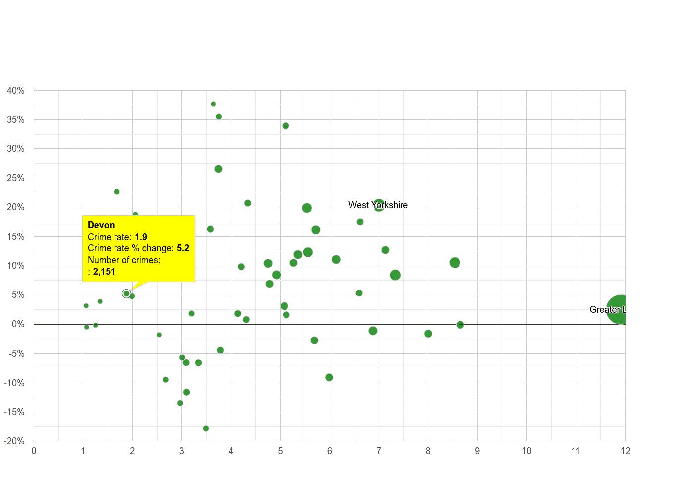Devon vehicle crime rate compared to other counties