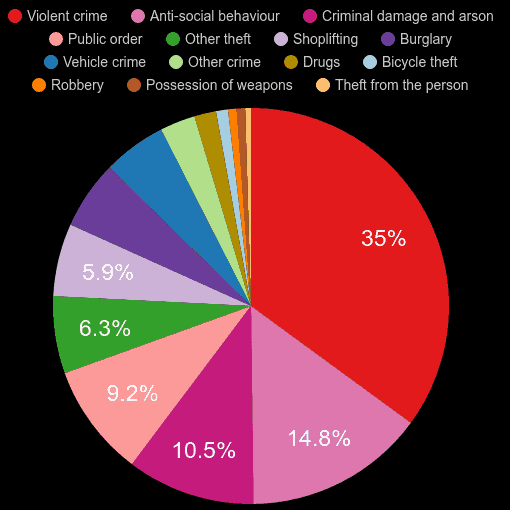 Doncaster crime statistics